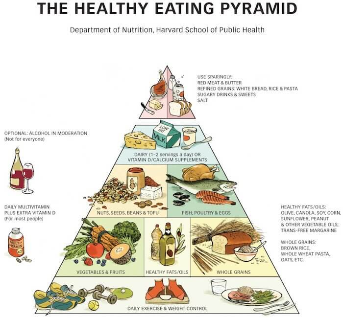 Healthy Eating pyr